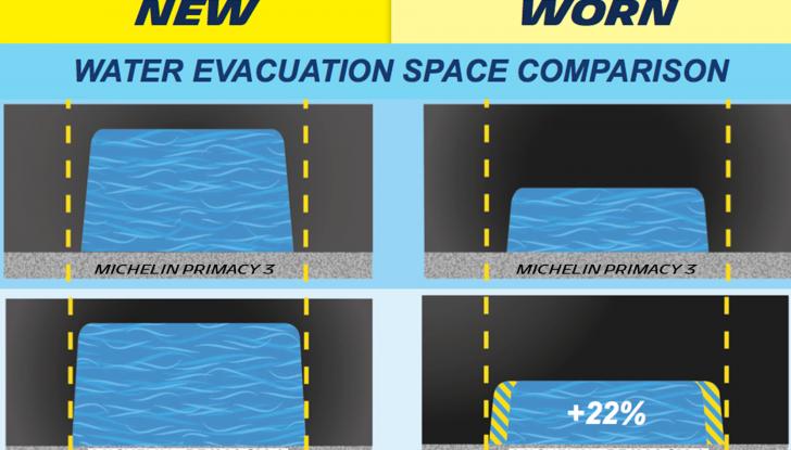 Test Drive Michelin Primacy 4, lunga vita al battistrada! - Foto 8 di 8