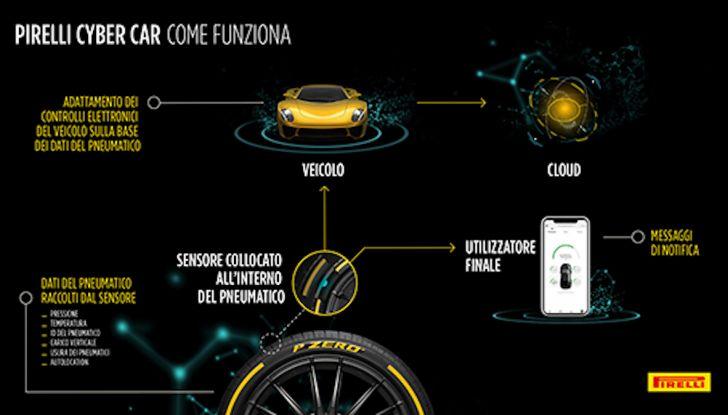 Pirelli Cyber Car, pneumatici in dialogo con le auto: ecco il futuro secondo la P Lunga - Foto 1 di 8