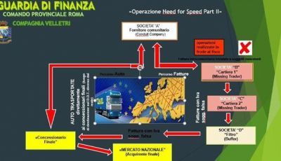 """Guardia di Finanza, l'operazione """"Need for Speed"""" per 14 milioni"""