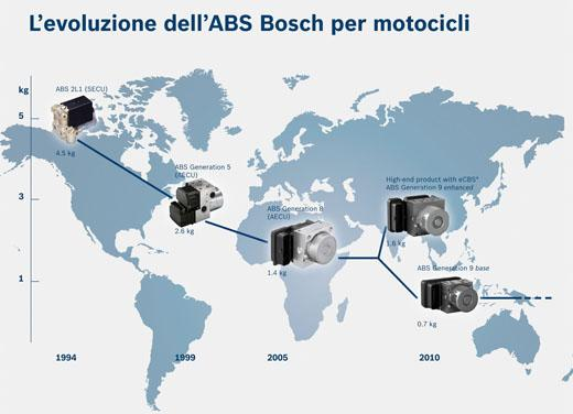 Bosch e BMW GS Academy: un'accoppiata TERRAficante - Foto 14 di 19