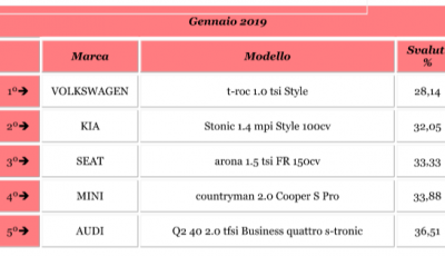 I SUV meno svalutati a gennaio 2019